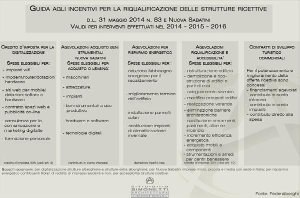 detrazioni-fiscali-agevolazioni-strutture-ricettive-alberghi-hotel